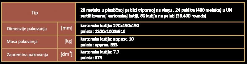 7.62x39 olovno SRBPakovanje